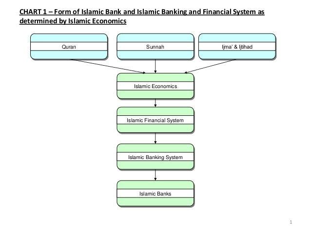 Quran Sunnah Ijma' & Ijtihad Islamic Economics Islamic Financial System Islamic Banking System Islamic Banks CHART 1 – For...
