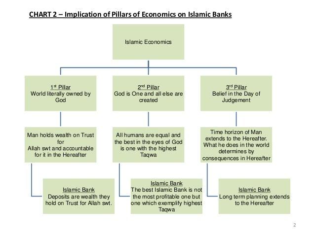 Eng islamic economics islamic banking and maqasid syariah (2) Slide 2