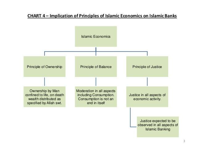 Eng islamic economics islamic banking and maqasid syariah (2) Slide 3
