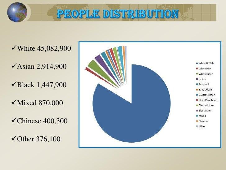 People Distribution<br /><ul><li>White 45,082,900