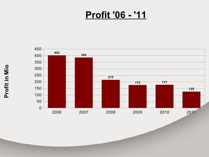 Profit 06 - 11                450                      402                400          385                350Profit in Mio...