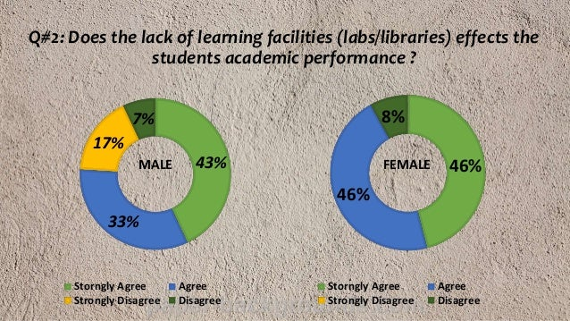 the effect of lack school facilities to the academic performance to the students Housing on academic performance  this research work is to determine the effects of students housing on academic performance  the campus or school students.