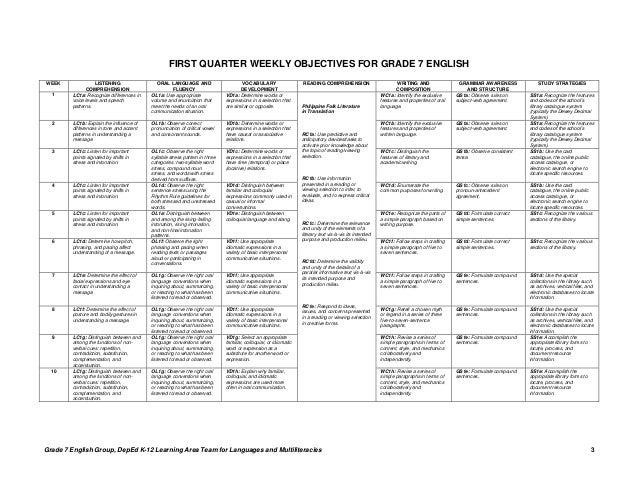 English gr 7 teacher s guide q1 2 for Teaching strategies gold lesson plan template