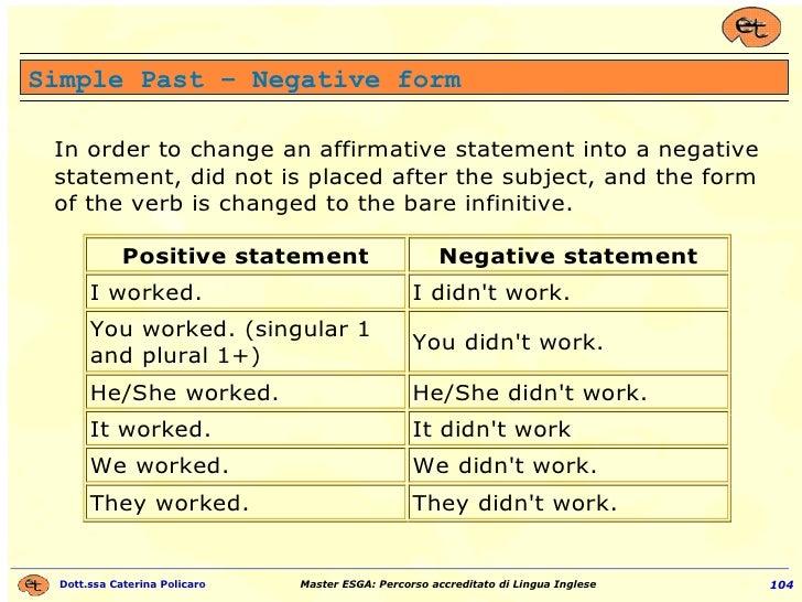 Simple Past – Negative form