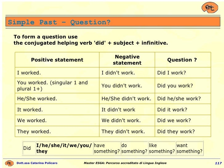 Simple Past – Question? To form a question use  the conjugated helping verb 'did' + subject + infinitive.  Did they work? ...