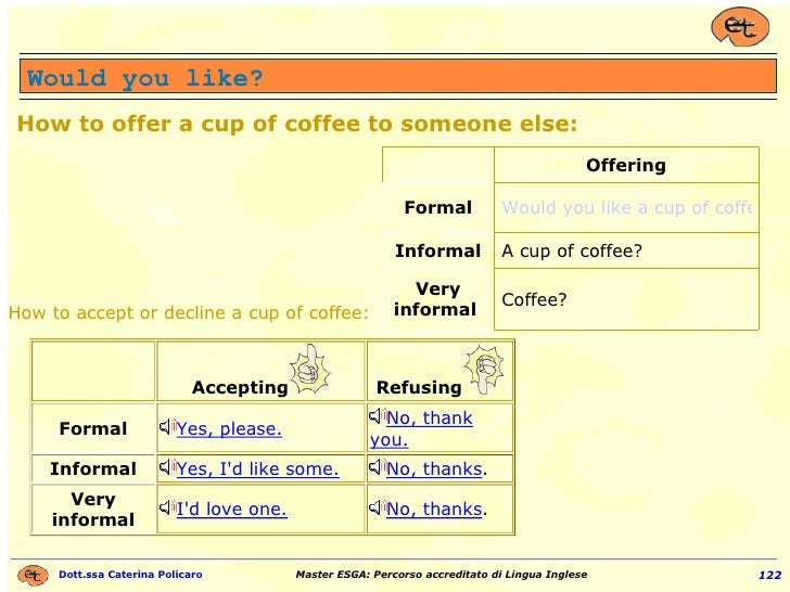 Would you like? How to offer a cup of coffee to someone else: Coffee?  Very informal  A cup of coffee? Informal Would you ...