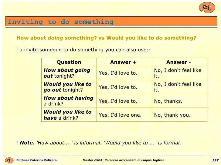 How about  doing  something? vs Would you like  to   do  something?  To invite someone to do something you can also use:- ...