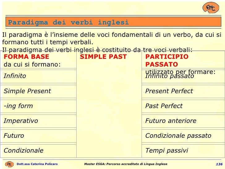 Il paradigma è l'insieme delle voci fondamentali di un verbo, da cui si formano tutti i tempi verbali. Il paradigma dei ve...