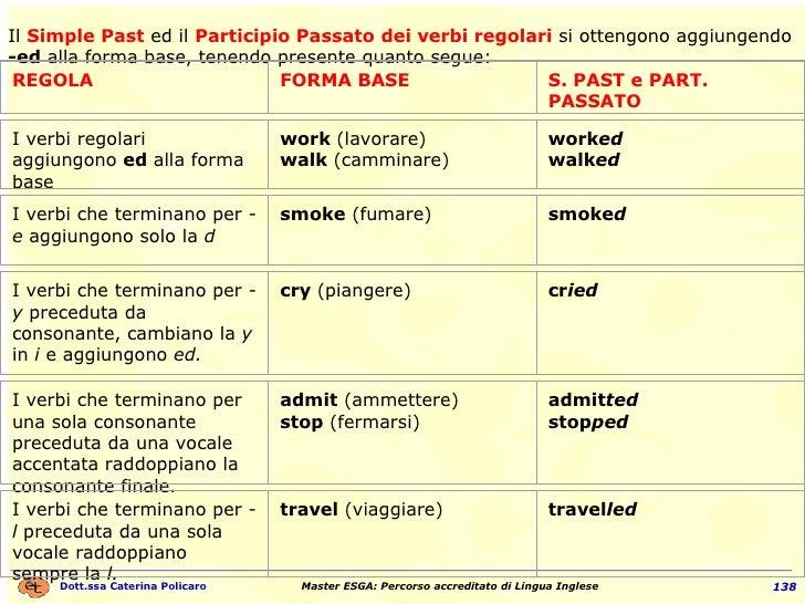 Il  Simple Past   ed il  Participio Passato   dei verbi regolari  si ottengono aggiungendo  -ed  alla forma base, tenendo ...