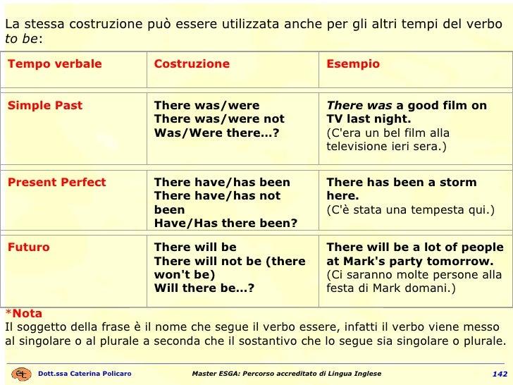 La stessa costruzione può essere utilizzata anche per gli altri tempi del verbo  to be : * Nota Il soggetto della frase è ...