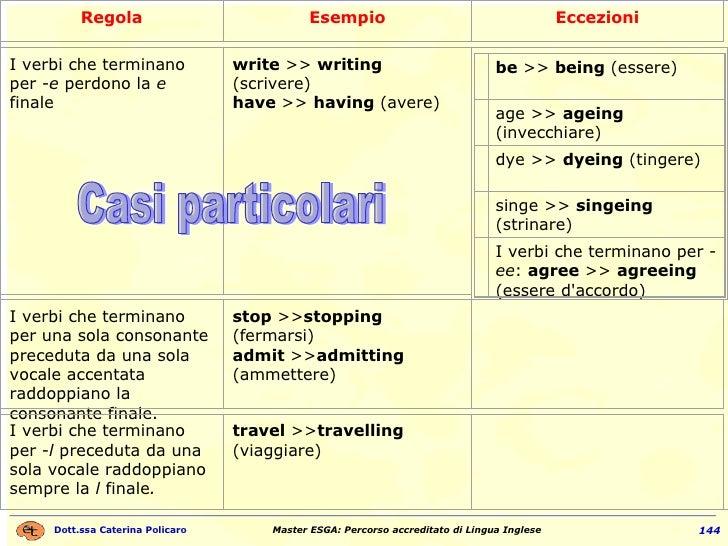 Casi particolari Regola Esempio Eccezioni I verbi che terminano per  -e  perdono la  e  finale write  >>  writing  (scrive...