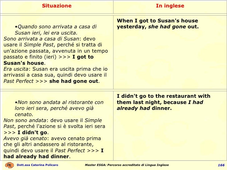 Situazione In inglese <ul><ul><li>Quando sono arrivata a casa di Susan ieri, lei era uscita. </li></ul></ul><ul><li>Sono a...
