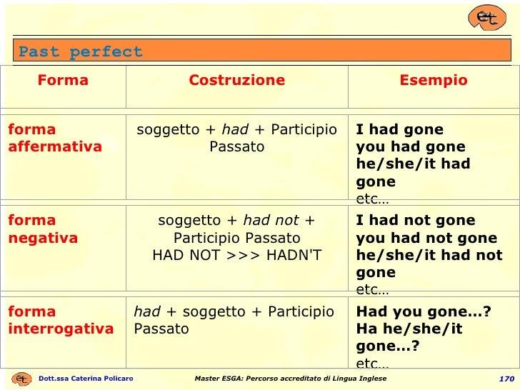 Past perfect Forma Costruzione Esempio forma affermativa soggetto +  had  + Participio Passato I had gone you had gone he/...