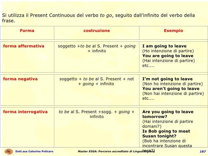 Si utilizza il Present Continuous del verbo  to go , seguito dall'infinito del verbo della frase. Forma costruzione Esempi...