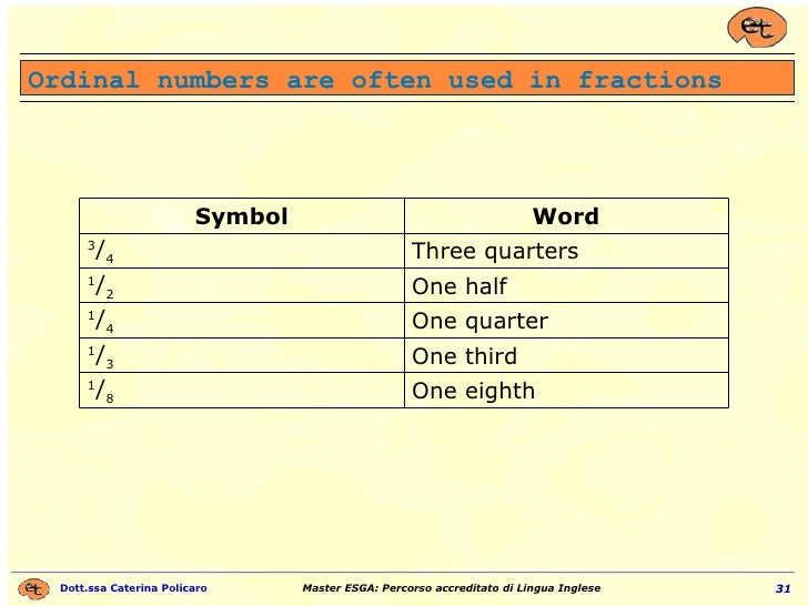 Ordinal numbers are often used in fractions One eighth 1 / 8 One third 1 / 3 One quarter 1 / 4 One half 1 / 2 Three quarte...