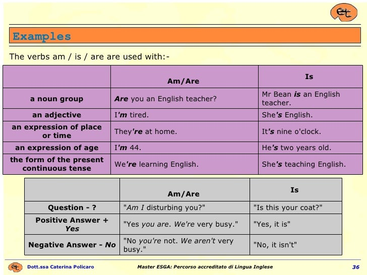 Examples The verbs am / is / are are used with:-  She 's  teaching English. We 're  learning English. the form of the pre...