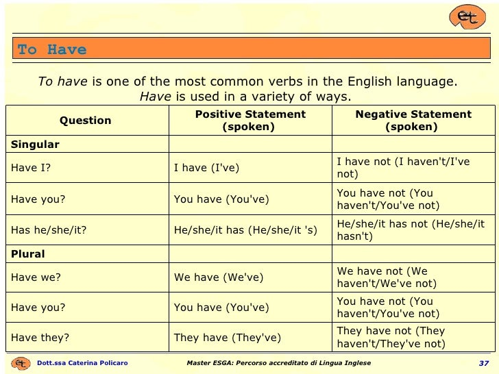 To Have To have  is one of the most common verbs in the English language. Have  is used in a variety of ways.  They have n...
