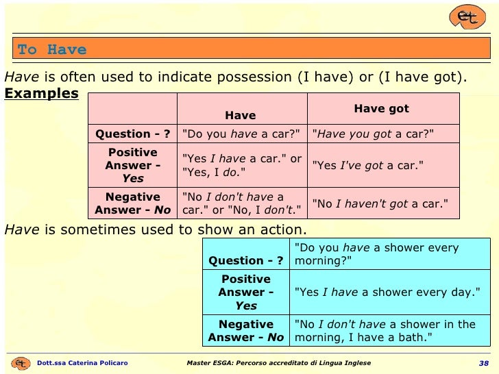 To Have Have  is often used to indicate possession (I have) or (I have got).  Examples   Have  is sometimes used to show a...