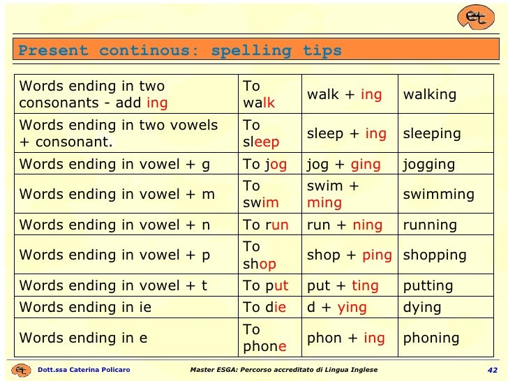 Present continous: spelling tips phoning phon +  ing To phon e Words ending in e dying d +  ying To d ie Words ending in i...