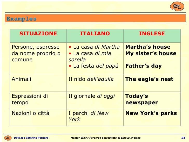 Examples SITUAZIONE ITALIANO INGLESE Persone, espresse da nome proprio o comune •  La casa  di Martha •  La casa  di mia s...