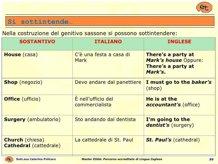 Si sottintende… Nella costruzione del genitivo sassone si possono sottintendere: SOSTANTIVO ITALIANO INGLESE House  (casa)...