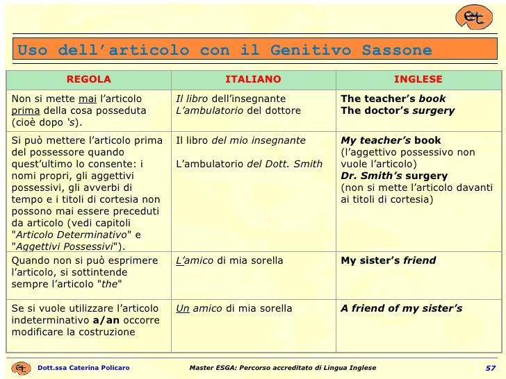 Uso dell'articolo con il Genitivo Sassone REGOLA ITALIANO INGLESE Non si mette  mai  l'articolo  prima  della cosa possedu...