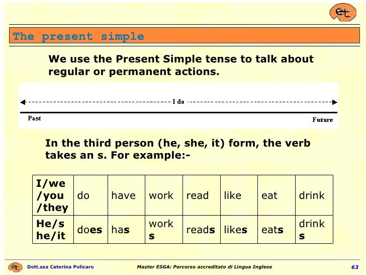 The present simple We use the Present Simple tense to talk about regular or permanent actions.  In the third person (he, s...