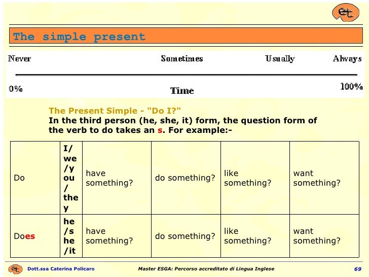 """The simple present The Present Simple - """"Do I?"""" In the third person (he, she, it) form, the question form of the..."""