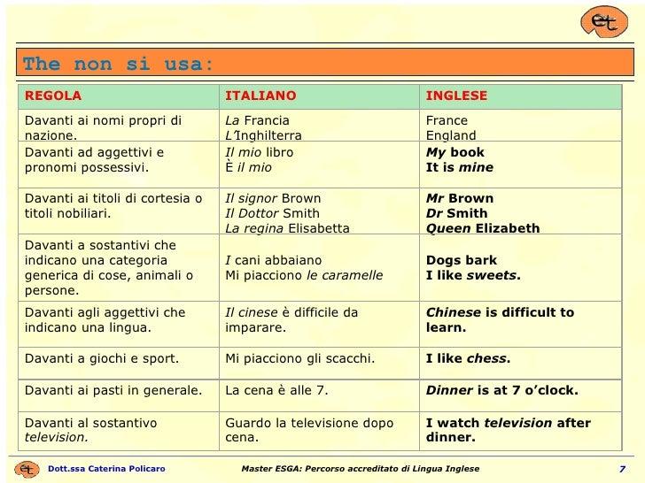 The non si usa: REGOLA ITALIANO INGLESE Davanti ai nomi propri di nazione. La  Francia L' Inghilterra France England Davan...