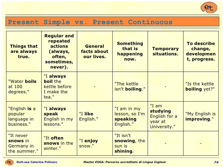 """Present Simple vs. Present Continuous - - """"It isn't  snowing , the sun is  shining . """"I  enjoy  snow."""" &quo..."""