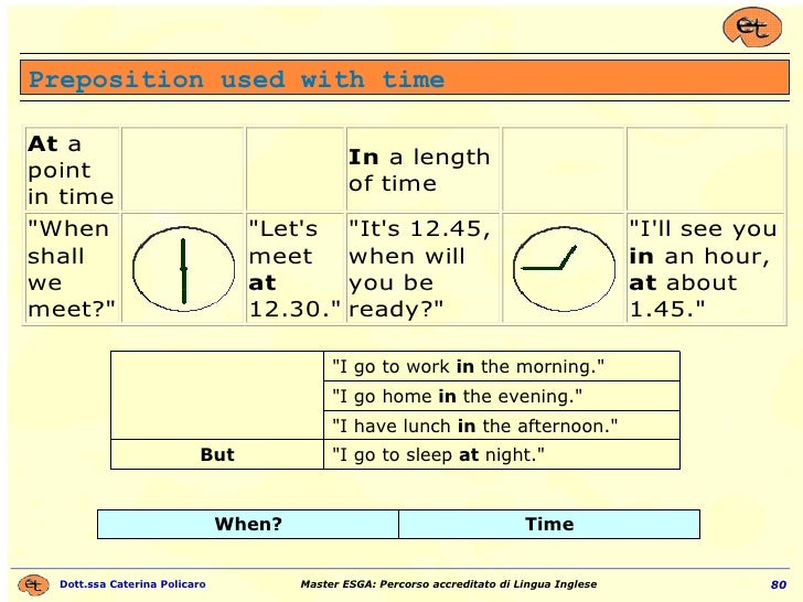 """Preposition used with time """"I go to sleep  at  night."""" But """"I have lunch  in  the afternoon."""" """"I ..."""