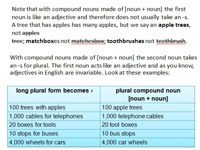 Plural form of compound nouns