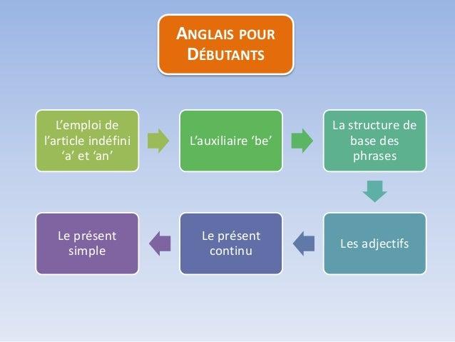 L'emploi de l'article indéfini 'a' et 'an' L'auxiliaire 'be' La structure de base des phrases Les adjectifs Le présent con...