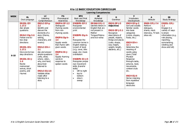 DepED K to 12 English Curriculum Guide (CG) Grade 1 to