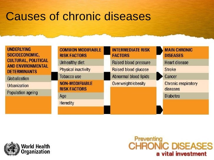 chronic diseases Americans are living longer, but chronic diseases like diabetes, heart disease and cancer are taking a growing toll on our health yet this leading cause of death is also one of the most preventable.