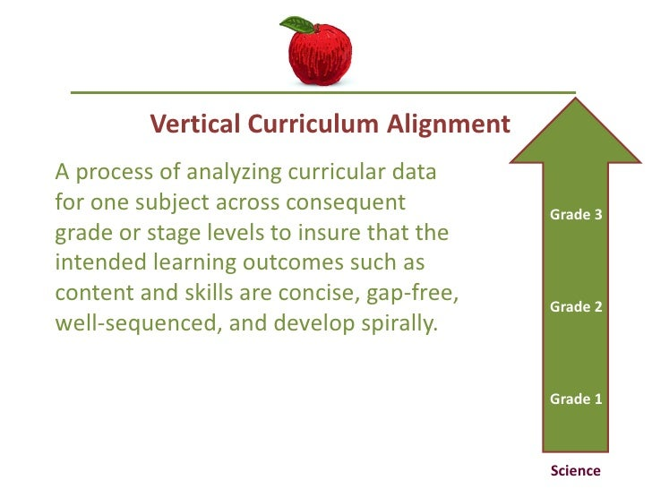 an analysis of the different types of curriculum Needs analysis 1 needs analysis what is needs analysis/assessment consider multiple measures (eg, different types of.