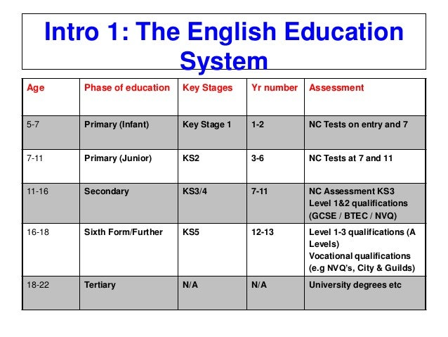 english educational system Every other webpage i read about french vs english education relate how great the french system is & not so good the british one is i am a french mum married to a british man and we have 2 daughters 5 and 3 born in the uk.
