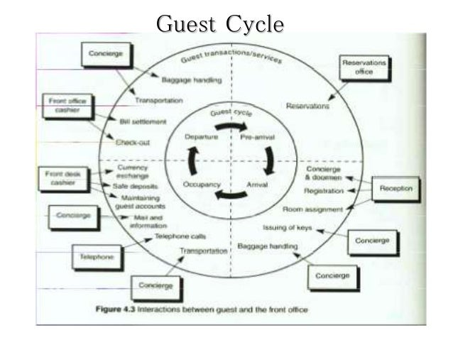 The Guest Cycle in the hotel with Four Stages and Diagram