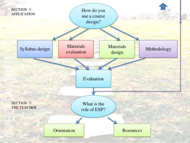 esp course design Principles and practices of esp course design—a case study of a university of science and technology chin-ling lee.