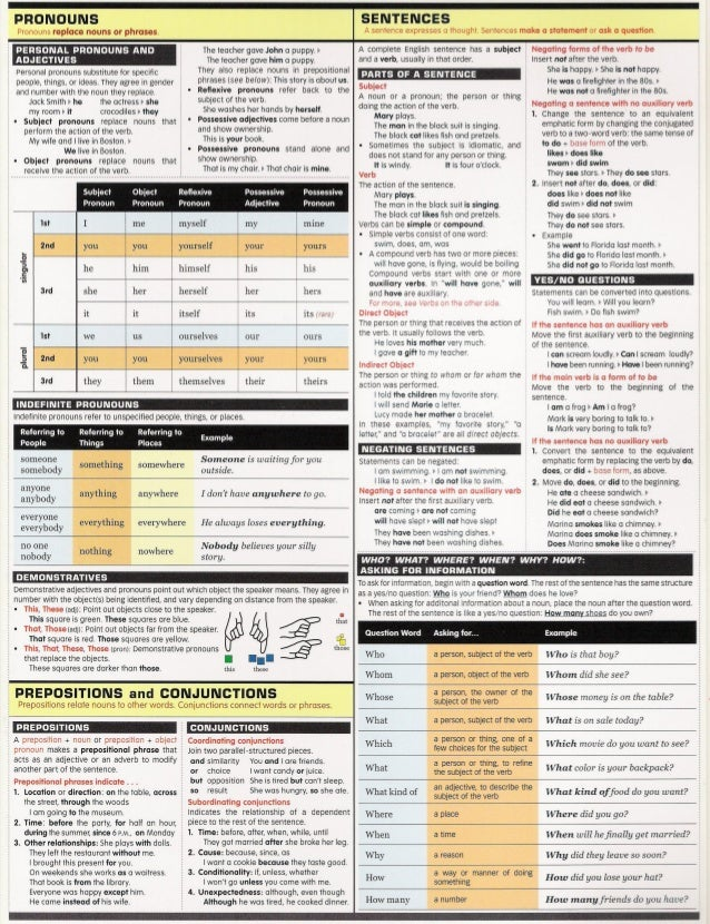 English Grammar Chart Ibovnathandedecker