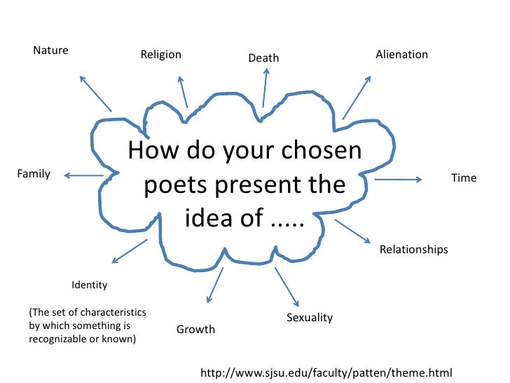 Nature<br />Alienation<br />Religion<br />Death<br />How do your chosen poets present the idea of .....<br />Family<br />T...