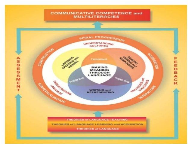 english kto12 curriculum guide