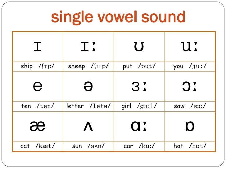 Ipa Chart Vowels Heartpulsar