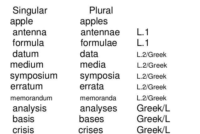 plural of analysis