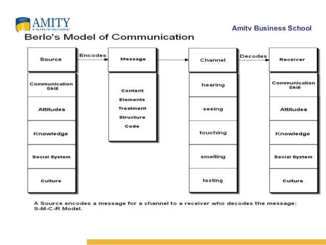 The process of human communication