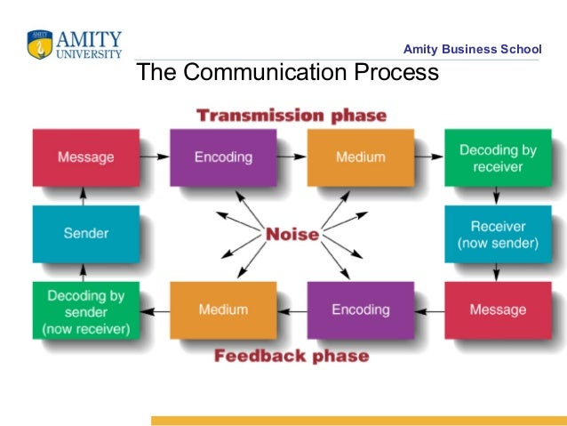 seven key elements in the communication process The process of having the sender transform the idea into a set of symbols decoding the reverse, the process of having the receiver take the set of symbols (the message) and transform the symbols back to an idea.