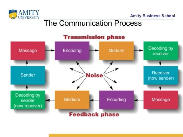 human communication process