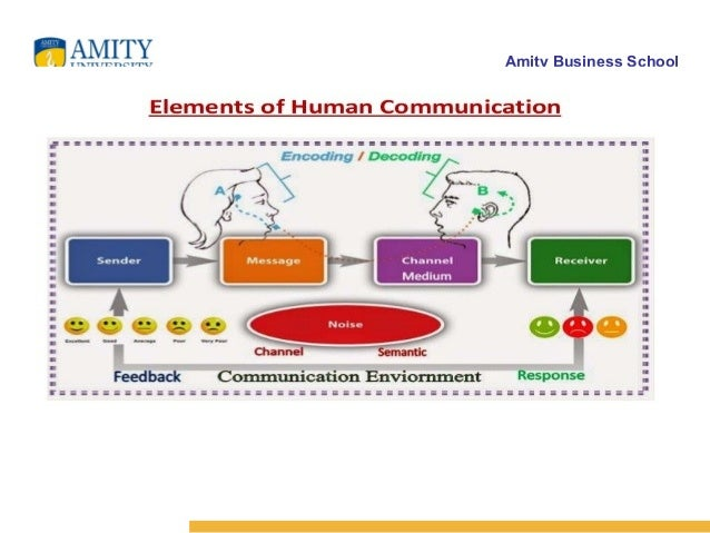 seven key elements in the communication process (1) comprehend the elements of the communication process and (2) respond positively to it and how it applies to their goals and lives objectives: cognitive: — define effective communication — explain the elements of the communication process, the best communication approach (transaction), and internal and external barriers.