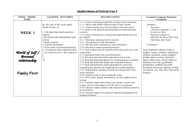 English Scheme of Work for Year 5 WEEK / THEME / TOPIC LEARNING OUTCOMES SPECIFICATIONS Grammar/ Language Functions/ Vocab...