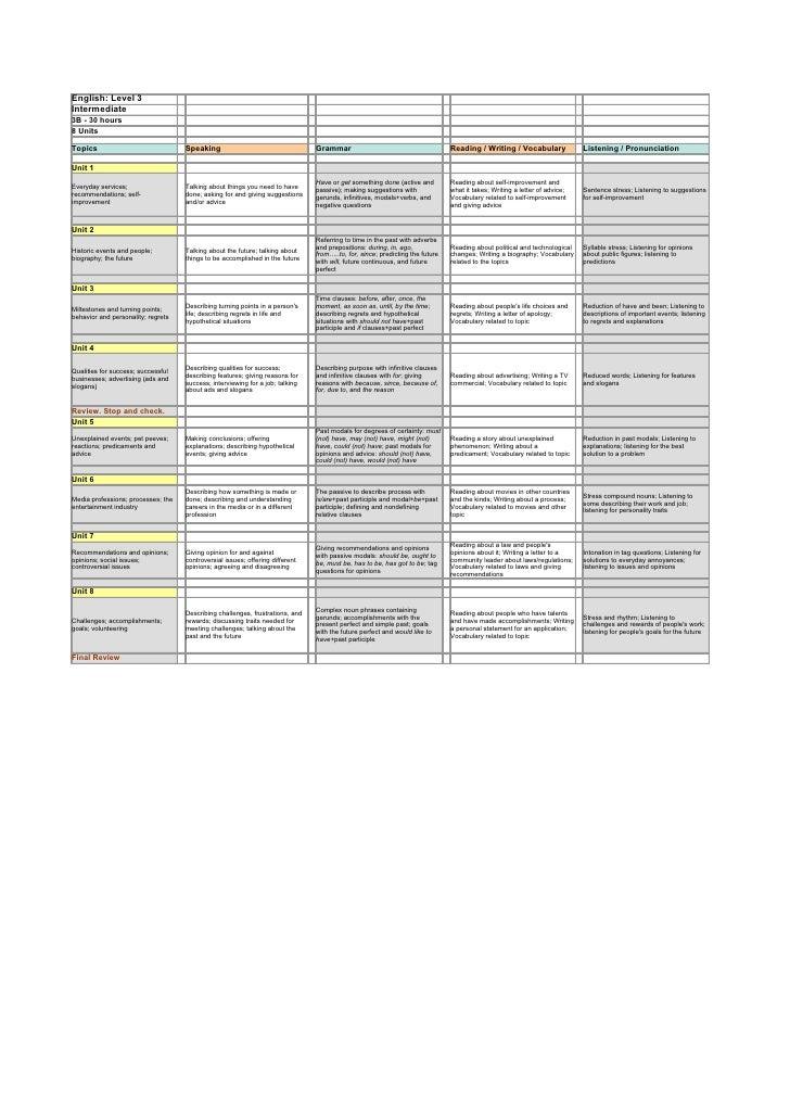 English: Level 3Intermediate3B - 30 hours8 UnitsTopics                              Speaking                              ...